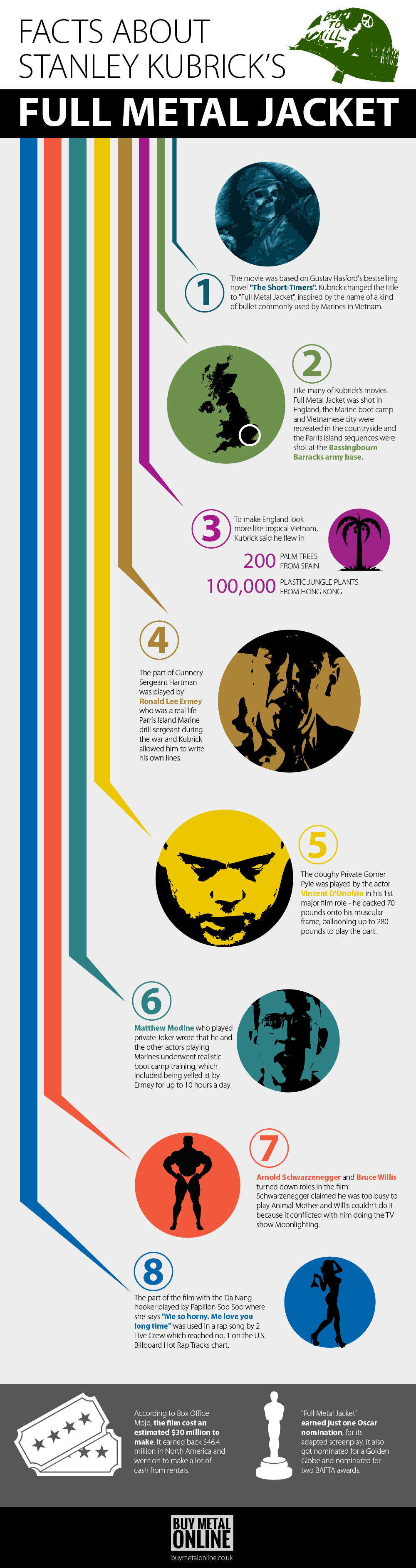 facts about stanley kubrick's full metal jacket, infographic