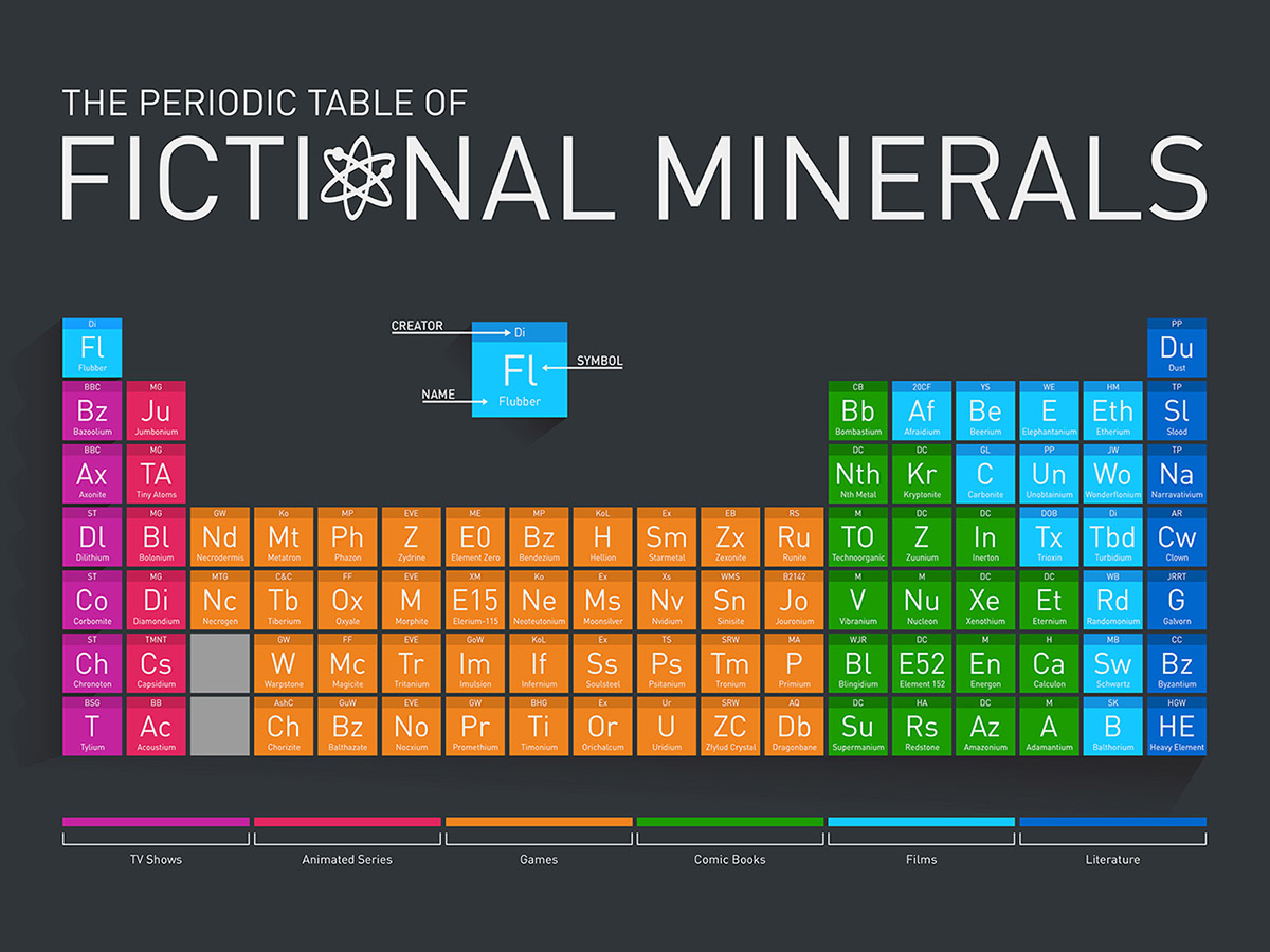 Periodic table of fictional elements poster the table is a fun play on the real life periodic table and demonstrates just how many fictional elements there are gamestrikefo Choice Image