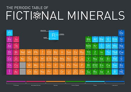 fictional periodic table