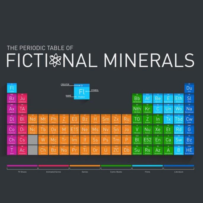 Fictional Materials Poster - Buy Metal Online